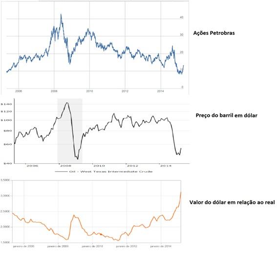 Figura 4: Comparação entre ações, preço do barril e dólar.